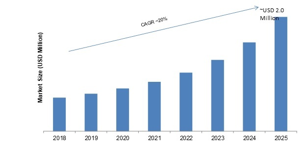 RF GaN Semiconductor Device Market 2020 Receives a Rapid Boost in Economy due to High Emerging Demands by Forecast to 2025