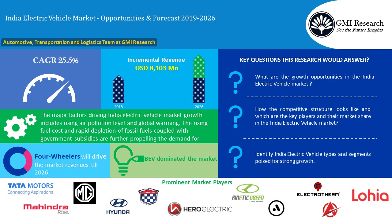 India Electric Vehicle (EV) Market Worth USD 9,306 million in 2026 - GMI Research