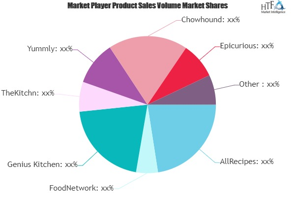 Recipe Websites Market Climbs on Positive Outlook of Booming Sales
