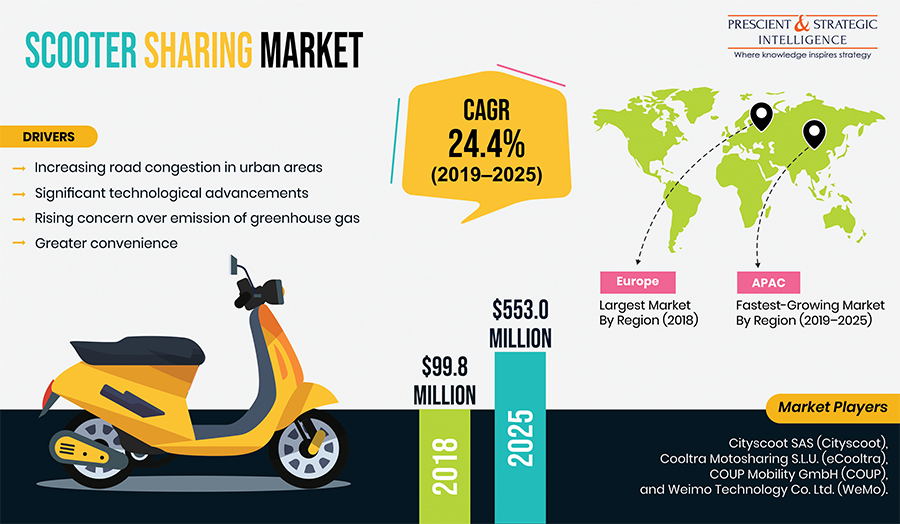 Scooter Sharing Market Witnessing Growth due to Technological Advancements