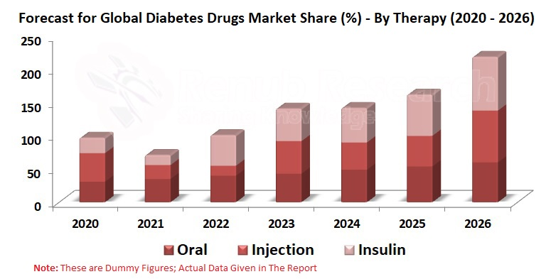 Diabetes Drug Market Global & Forecast By Disease, Oral Therapy, Injection, Insulin, Regions, Company