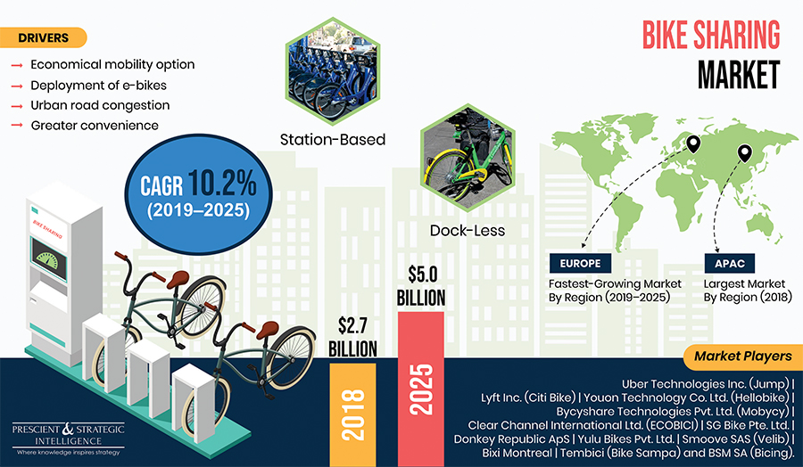 Urban Road Congestion Driving Bike Sharing Market