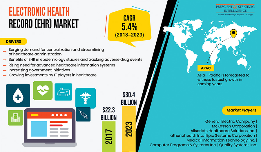 Rising Government Initiatives Driving Electronic Health Record Market