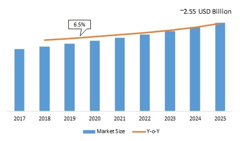 Optocoupler IC Market 2020 – 2025 Emerging Technologies, Competitive Landscape, Global Trends, Historical Analysis, Profit Growth, Size and Industry Segments