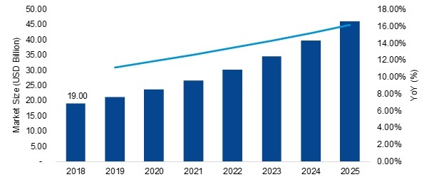 USB Devices Market 2020 Business Trends, Global Segments, Industry Profit Growth and Regional Study by Forecast to 2025