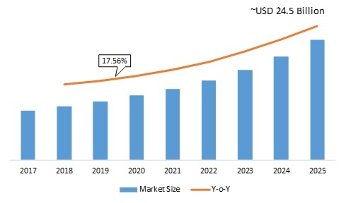 AI-Powered Storage Market 2020 – 2025: Business Profit Growth, Statistics, Competitor Landscape, Top Key Players and Industry Trends