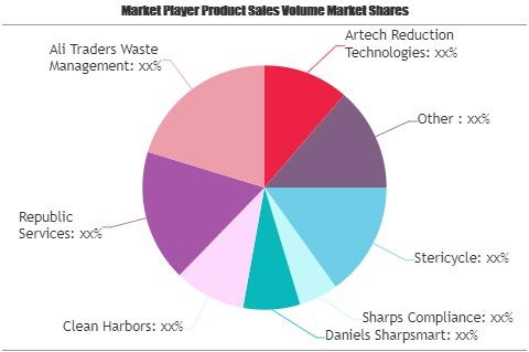 Surgical Waste Management Market Outlook: Investors Still Miss the Big Assessment
