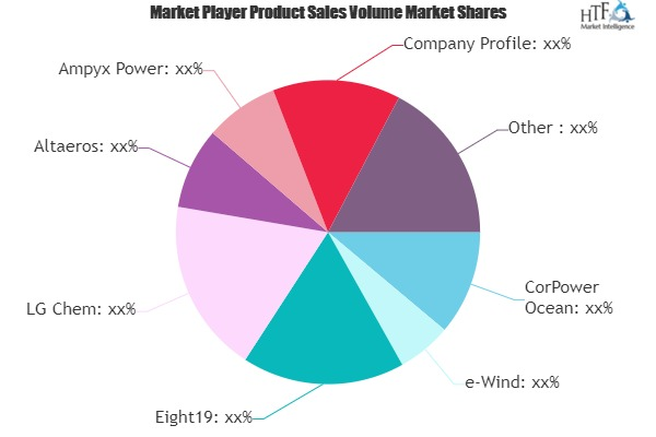 Renewable Off Grid Energy Harvesting Market May Set New Growth Story | CorPower Ocean, e-Wind, Eight19