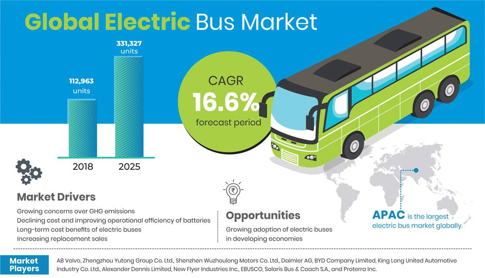 Electric Bus Market o Grow Over 16.6% through 2025