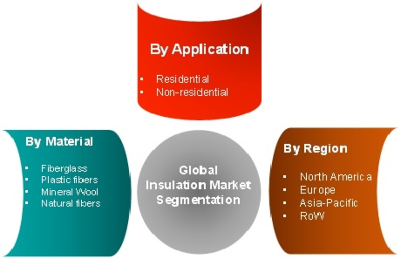 Insulation Market 2020 – Sales Revenue, Future Growth, Trends Plans, Top Key Players, Business Opportunities, Industry Share, Global Size Analysis by Forecast to 2023