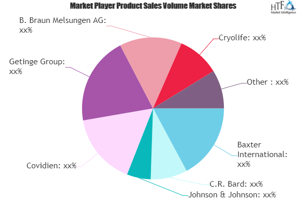 Biosurgery Market Prognosticated for a Stunning Growth by 2025 | Baxter, C R Bard, Johnson & Johnson, Covidien