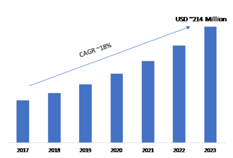 Digital Badges Market 2019 - 2023: Global Leading Growth Drivers, Emerging Audience, Business Segments, Sales, Industry Trends and Regional Study