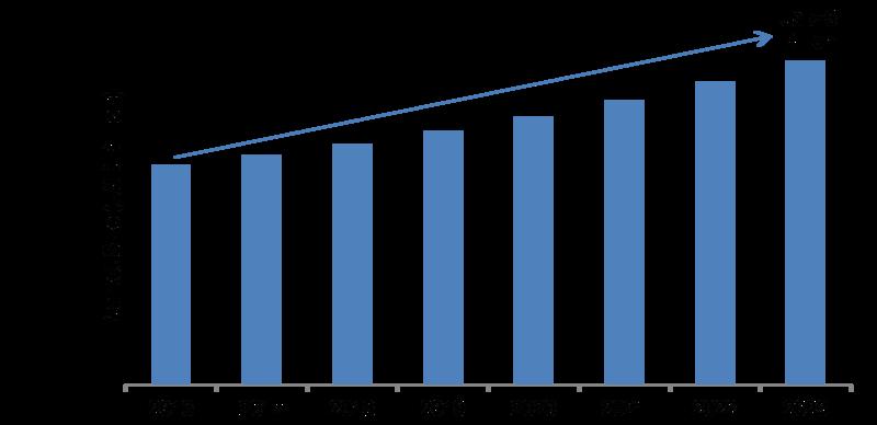 Process Analyzer Market 2020 – 2023: Global Trends, Industry Segments, Key Vendors Study, Import & Export, Revenue