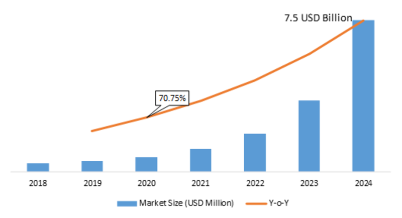 5G Fixed Wireless Access Market 2020 Classification, Applications, Industry Chain Overview, SWOT Analysis By Size, Share, Growth, Segments and Regions with Competitive Landscape By 2023