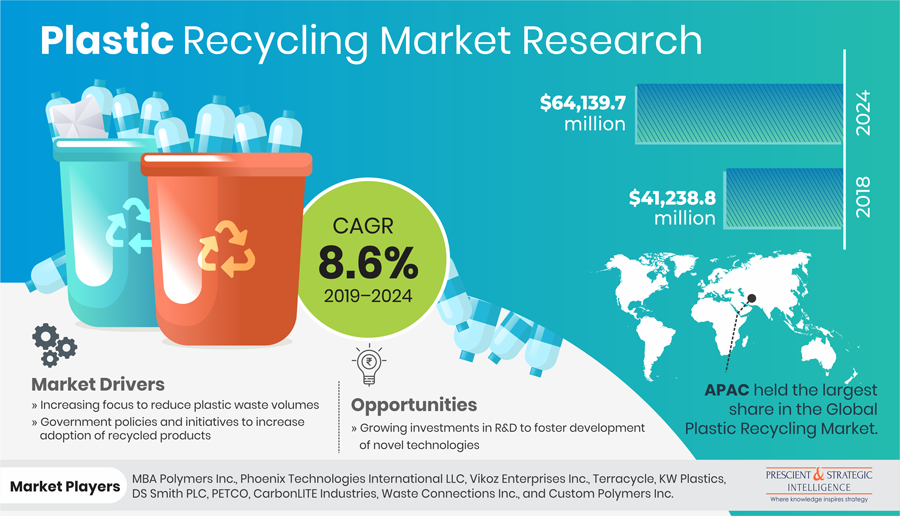 Plastic Recycling Market Boom to be Led by Europe during 2019-2024