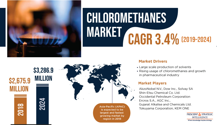 Chloromethanes Market Set for Major Expansion in Asia-Pacific (APAC)