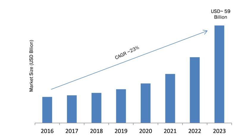 Infrastructure as a Service (Iaas) Market 2020-2023: Key Findings, Regional Study, Business Trends, Segments, Emerging Technologies and Future Prospects