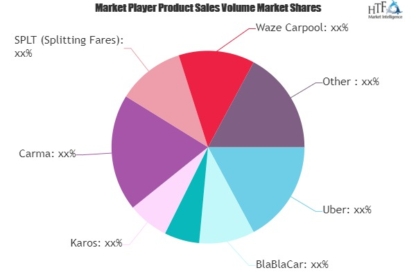 Carpooling Software Growing Popularity and Emerging Trends in the Market | Uber, BlaBlaCar, Meru