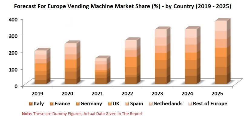 Europe Vending Machine Market, Forecast & Numbers by Category (2019 - 2025) - Renub Research