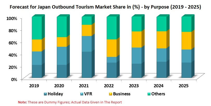 Japan Outbound Tourism Market share & Forecast by Purpose of Visit - Renub Research