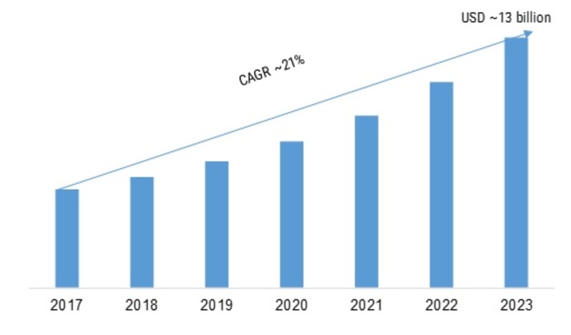Predictive Analytics Market 2020-2023 | Global Industry Key Players, Facts, Figures, Share, Trends, Applications, Analytical Insights, Segmentation and Forecast With Competitive Landscape By 2023