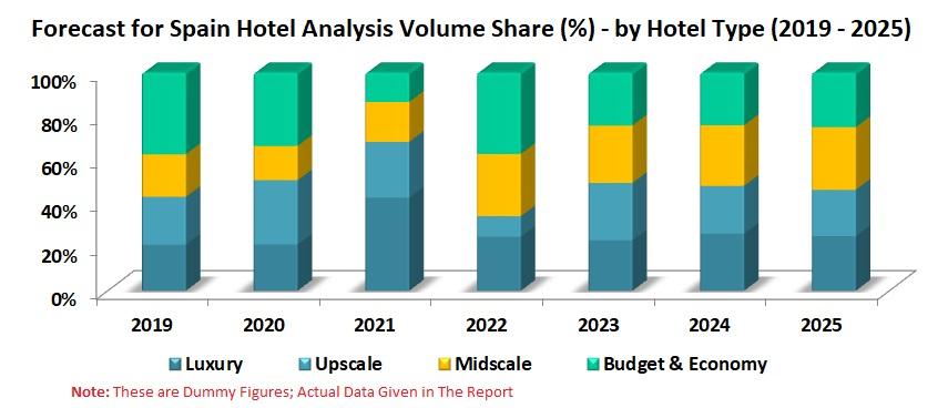 Spain Hotel Market, Numbers & Forecast by Type, Ordering Platform (Online, Offline), Region, Hotels