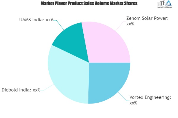 Solar Powered ATM Market May Set New Growth Story | Diebold, UAMS, Zenom Solar Power