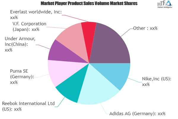 Sports Accessories Market is Booming Worldwide Latest Study Reveal
