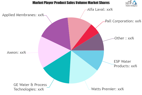 Reverse Osmosis (RO) Systems Market to See Huge Growth by 2025 | Watts Premier, GE Water & Process Technologies, Axeon