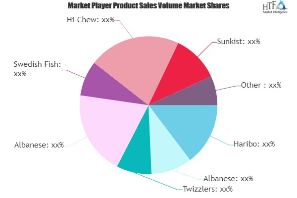 Know Reasons Why Gummy Candy Market May See New Emerging Trends | Haribo, Albanese, Twizzlers