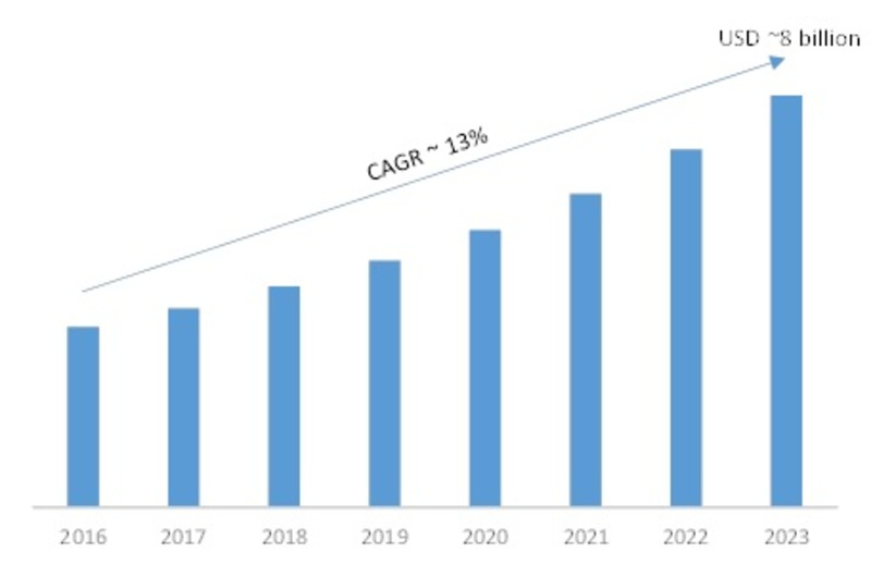 Network Optimization Services Market 2020: Global Industry Dynamics, Corporate Financial Plan, Business Competitors, Emerging Technologies, Supply and Revenue with Regional Trends By Forecast 2023