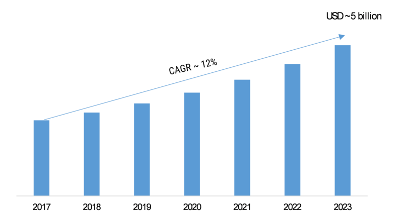 Mobile Virtual Network Operator (MVNO) Market Global Trends, Size, Historical Analysis, Industry Segments and Profit Growth by Regional Forecast 2020 - 2023