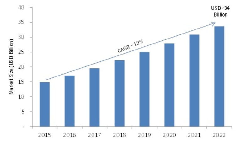 Managed Security Services (MSS) Market Global Trends, Size, Competitors Strategy, Regional Study and Industry Profit Growth by Forecast to 2022