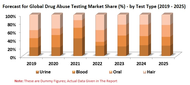 Global Drug Abuse Testing Market will surpass US$ 5 Billion by the year-end of 2025