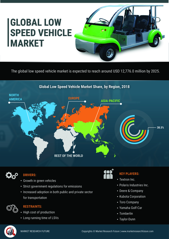 Low-speed Vehicle Market 2020 Global Industry Analysis By Size, Trends, Share, Growth, Key Players, Opportunities, Applications, Types With Regional Forecast 2020 to 2023