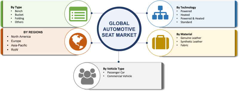 Automotive Seat Market 2020 Size, Share, Growth, Trends, Key Players, Opportunities, Manufacturers, Demand, Technology With Regional Forecast 2020 To 2023
