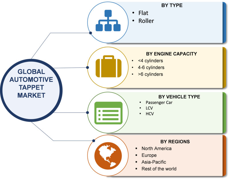 Automotive Tappet Market 2020 Global Industry Analysis By Size, Share, Trends, Growth, Aftermarket, Opportunities, Key Players, Segments, Competitive Landscape With Regional Forecast 2020 To 2023