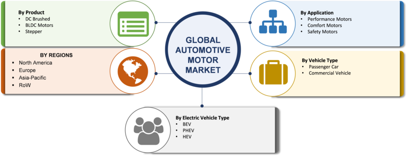 Automotive Motor Market 2020 - Global Size, Share, Trends, Growth, Opportunities, Key Players, Industry Analysis, Competitive Landscape and Regional Forecast 2020 to 2023