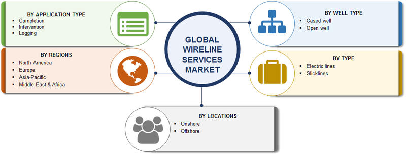 Wireline Services Market 2020 Global Analysis By Size, Growth, Trends, Share, Opportunities, Key Players, Applications, Competitive Landscape And Regional Forecast 2020 to 2023