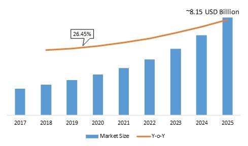 Quantum Dots Market 2020-2025: Key Findings, Global Segments, Regional Study, Emerging Technologies and Future Prospects
