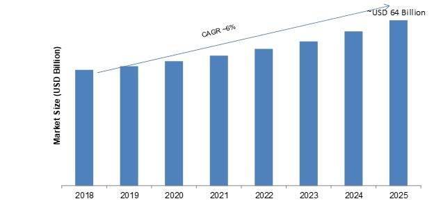 Smartphone Sensors Market Global Segments, Regional Study, Business Trends, Industry Profit Growth by Forecast 2020 - 2025
