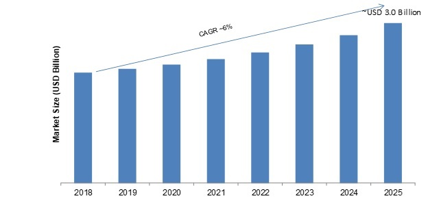Video Encoder Market 2020 – 2025: Leading Growth Drivers, Business Opportunities, Sales Revenue, Emerging Technologies, Global Segments, Sales, Profits and Regional Study