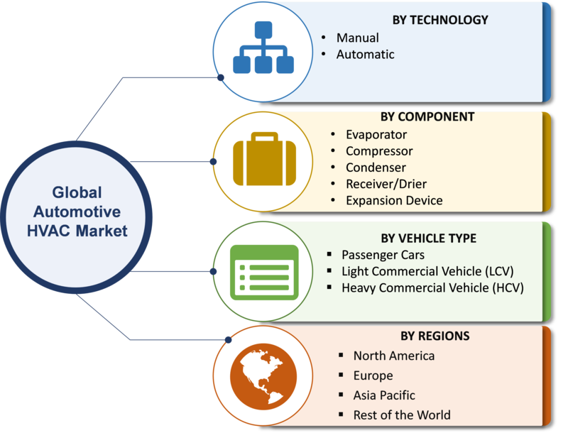 Automotive HVAC Market 2020 Global Size, Share, Growth, Opportunities, Trends, Key Players, Statistics, Emerging Technologies, Competitive Analysis And Regional Forecast 2020 To 2023