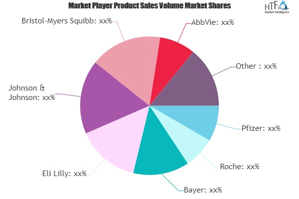 Sexually Transmitted Disease Drug Market Comprehensive Study Explore Huge Growth in Future | Pfizer, Roche, Bayer, Eli Lilly
