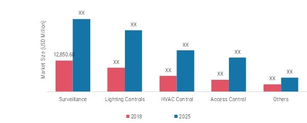Smart Home and Office Market Global Analysis 2020-2025: Key Findings, Regional Study, Emerging Technologies, Business Trends and Future Prospects