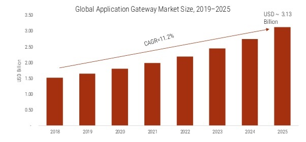 Application Gateway Market 2020 – 2025: Business Profit Growth, Top Key Players, Global Trends, Industry Segments and Emerging Technologies