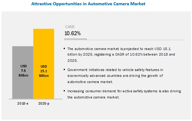 Automotive Camera Market to Witness Comprehensive Growth by 2025