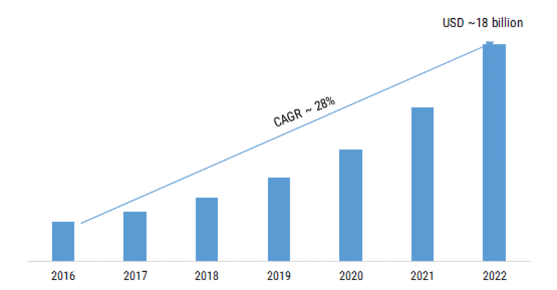 Big Data-as-a-Service (BDaaS) Market SWOT Analysis and Competitive Landscape By 2022 With Worldwide Overview By Size, Share, Global Leaders, Drivers-Restraints, Major Segments and Regional Trends