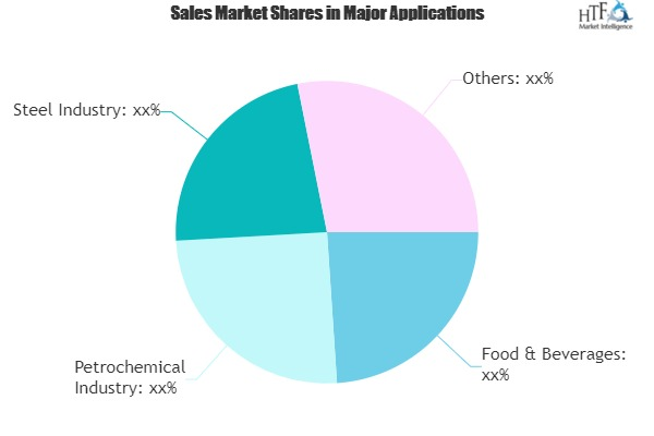 Process Water Treatment Chemicals Global Market Study Reveal explosive growth potential | AkzoNobel, Ashland, Baker Hughes, BASF