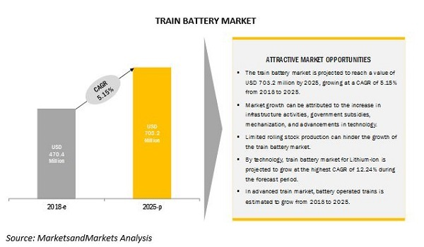 Train Battery Market Predictions Exhibit Massive Growth by 2025